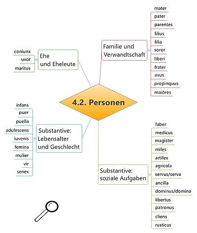 Grundwortschatz Latein Personen