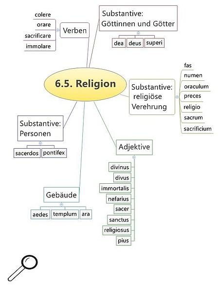 Grundwortschatz Religion