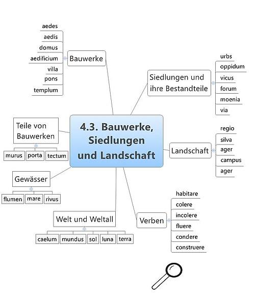 Grundwortschatz Latein Siedlung und Landschaft
