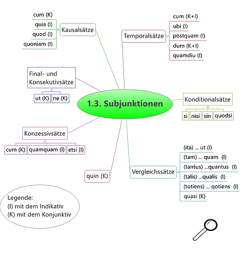 Lateinischer Grundwortschatz Subjunktionen
