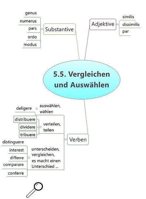 Vergleichen und Auswählen Kapitel 5.5