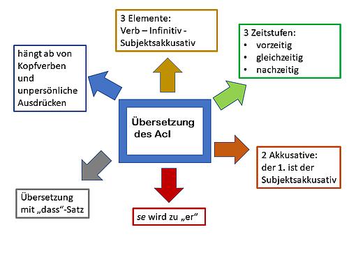 Die Grundlagen für die Übersetzung des AcI