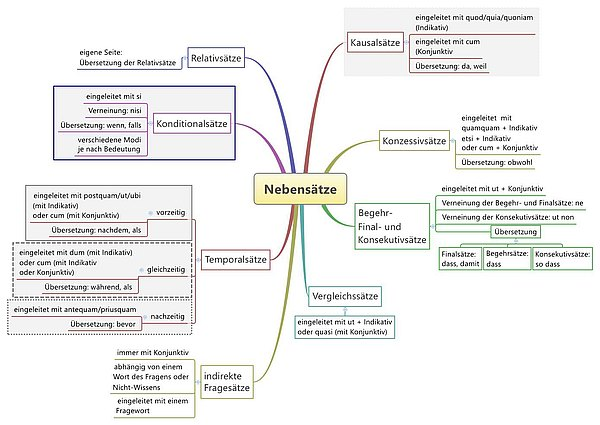 Übersicht über die lateinischen Nebensätze