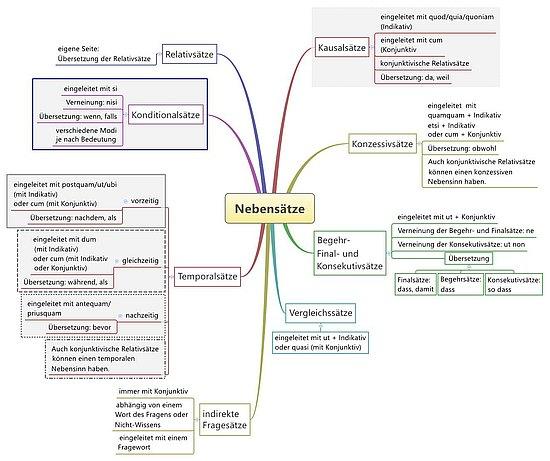 lateinische Nebensätze