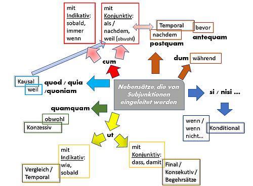 Die lateinischen Nebensätze