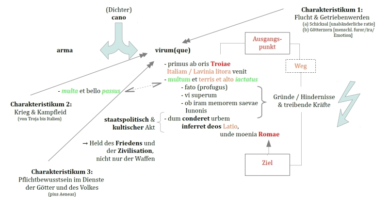 Schaubild zum Prooemium der Aeneis