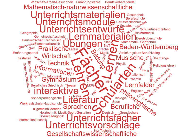 "Wortwolke zum Portal ""Fächer & Schularten"""