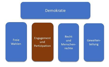 Schaubild Engament und Partizipation als Element der Demokratieerziehung