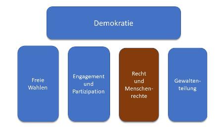 Schaubild vier Säulen der Demokratie - Menschenrechte