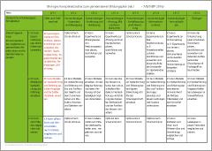 Kompetenzraster - Biologie - Klasse 7-10