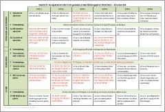Kompetenzraster - Deutsch - Klasse 5-10