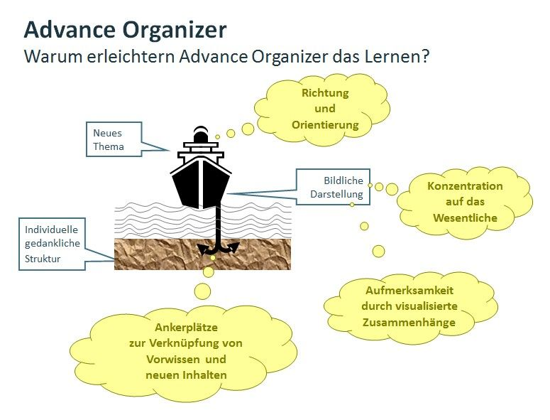 Advanced-Organizer