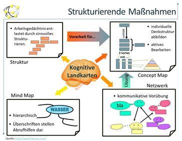 Strukturiende-Massnahmen