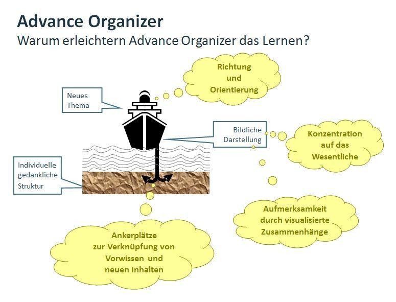 Advanced-Organizer
