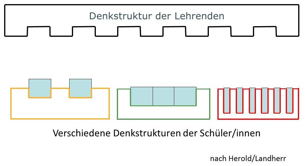 A9_Sandwich-Denkstrukturen-dann.jpg