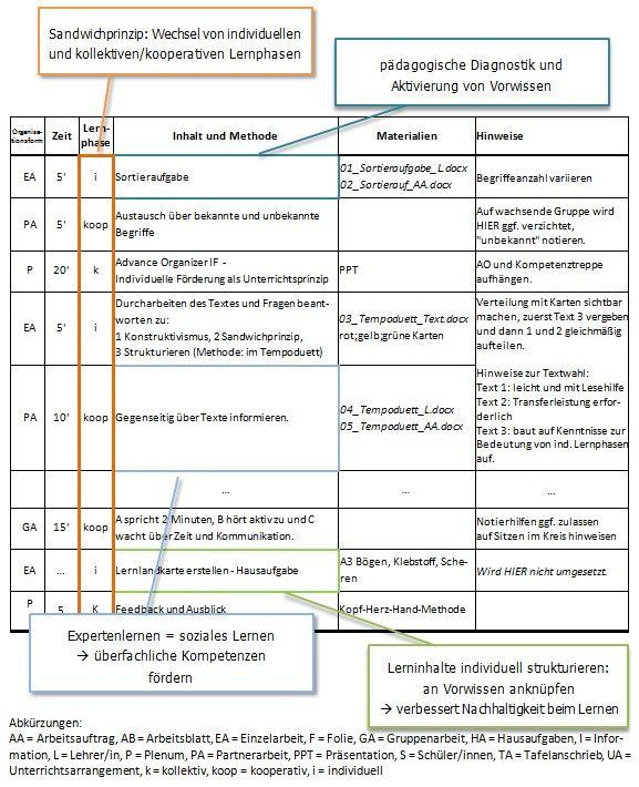 A9_Unterrichtsarrangement-Sandwich.jpg