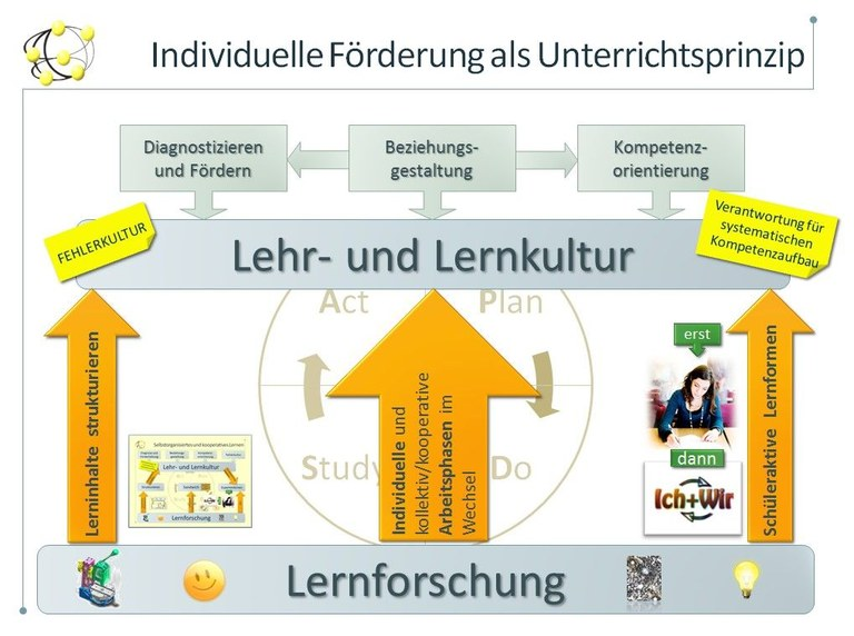 A3_IF-Unterrichtsprinzip.jpg