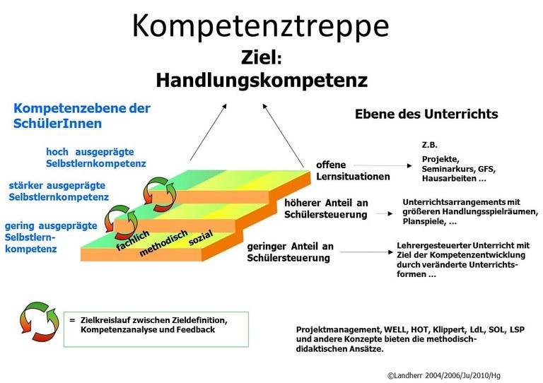 A5_Kompetenztreppe.jpg