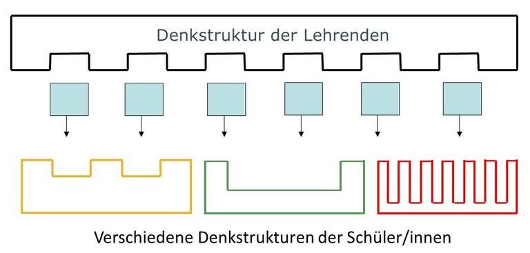 A9_Sandwich-Denkstrukturen-erst.jpg