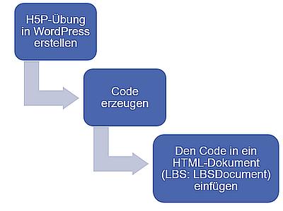 H5P Übungen in eine HTML-Seite einbetten