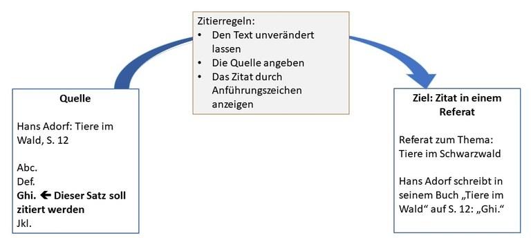 zitierregeln-lerngrafik.jpg
