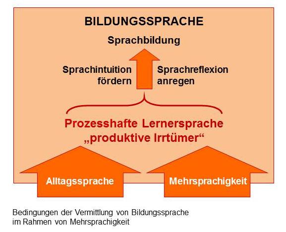 didaktische_Grundlagen_Bildungssprache_Mehrsprachigkeit