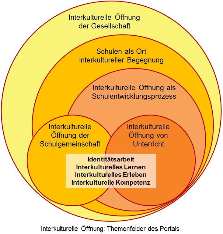 IKÖ_Themenfelder.JPG