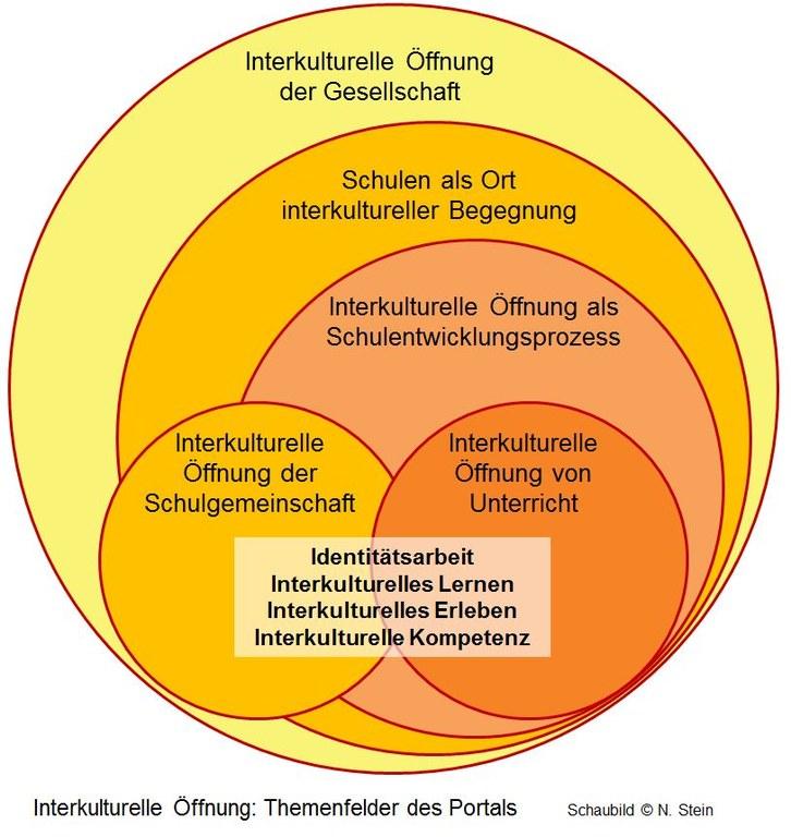 Interkulturelle_Öffnung_ Themenfelder.JPG