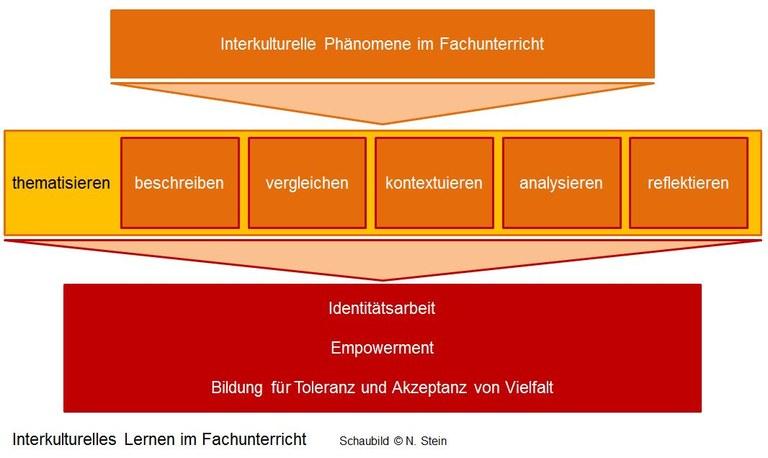 Interkulturelle_Öffnung_Fachunterrricht.JPG