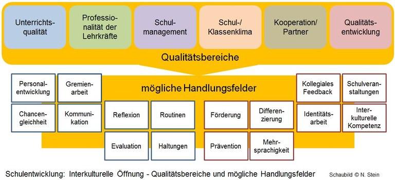 Interkulturelle_Schulentwicklung_1.JPG
