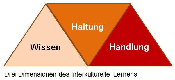 Dimensionen_IKÖ.JPG