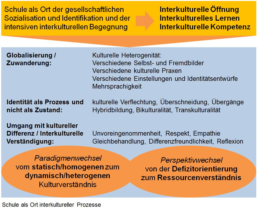 Ort interkultureller Prozesse