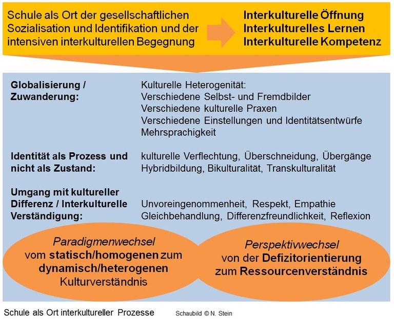 Schule_Ort_interkultureller_Prozesse.JPG