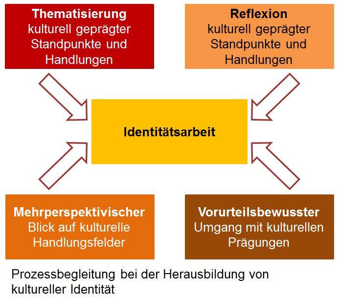 Interkulturelle Identitätsarbeit