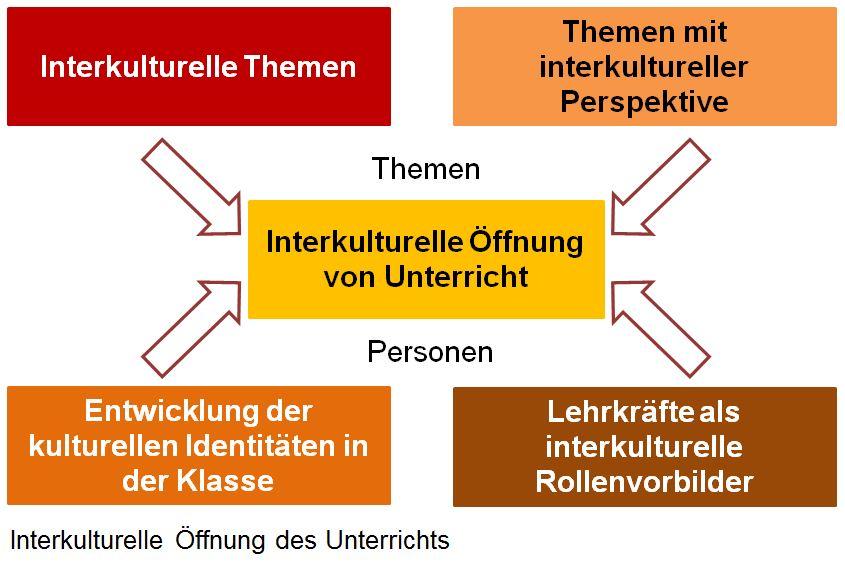 Interkulturelle Öffnung des Unterrichts
