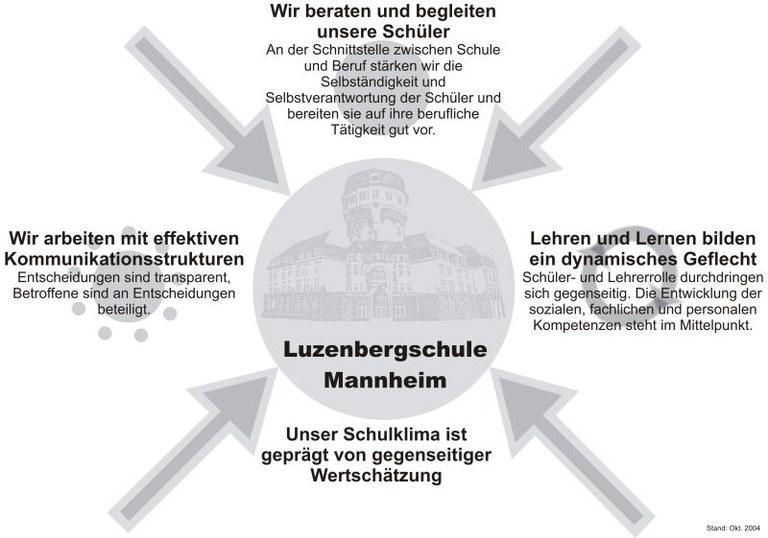 Leitbild_Luzenbergschule-Mannheim.jpg