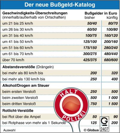 Baden Württemberg Bußgeldkatalog